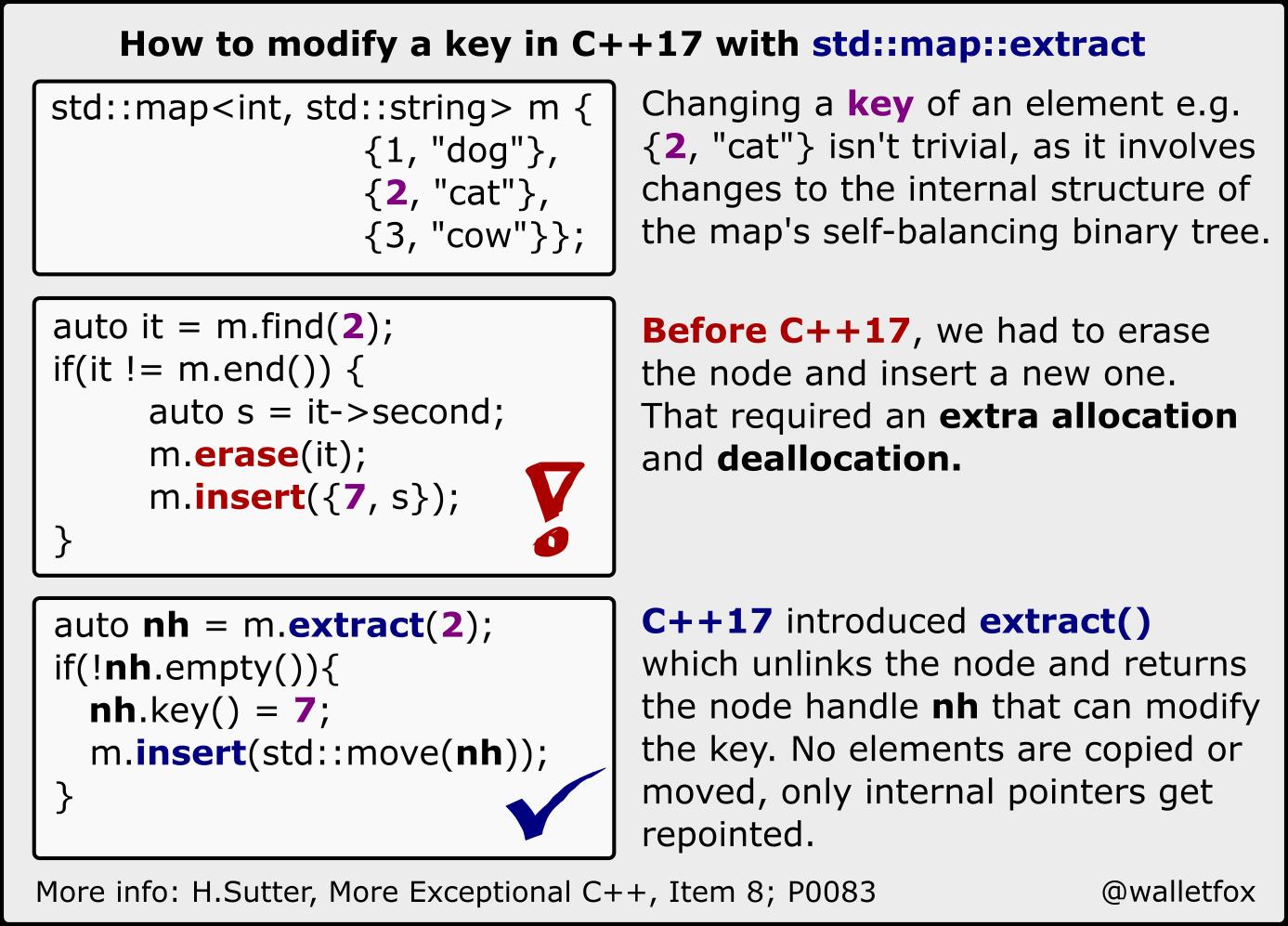 C++11/14/17 Infographics
