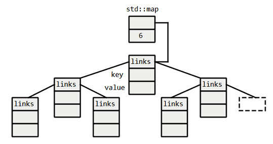 Using std::map with a custom cl key on